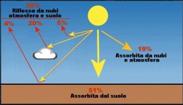 A Cosa Serve L Energia Solare.L Energia Solare