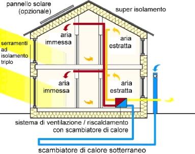 La certificazione energetica degli edifici - Scambiatore di calore casa ...