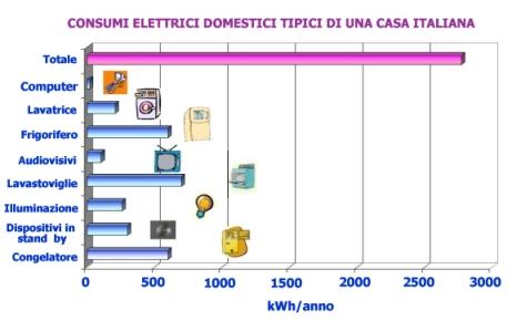 Grafico consumo elettrodomestici