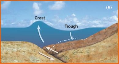 What causes a seaquake?